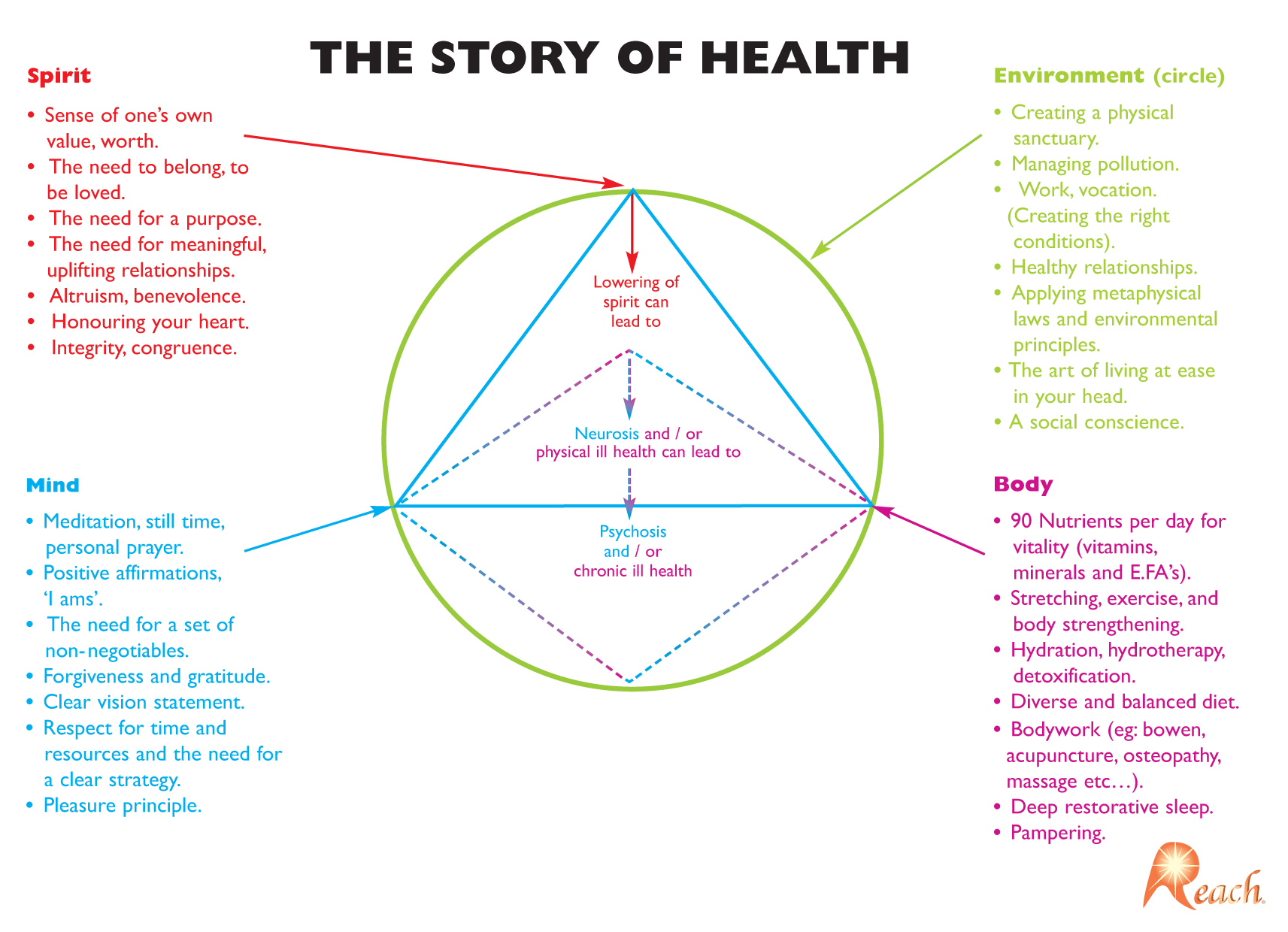 The Story Of Health – The Missing Link